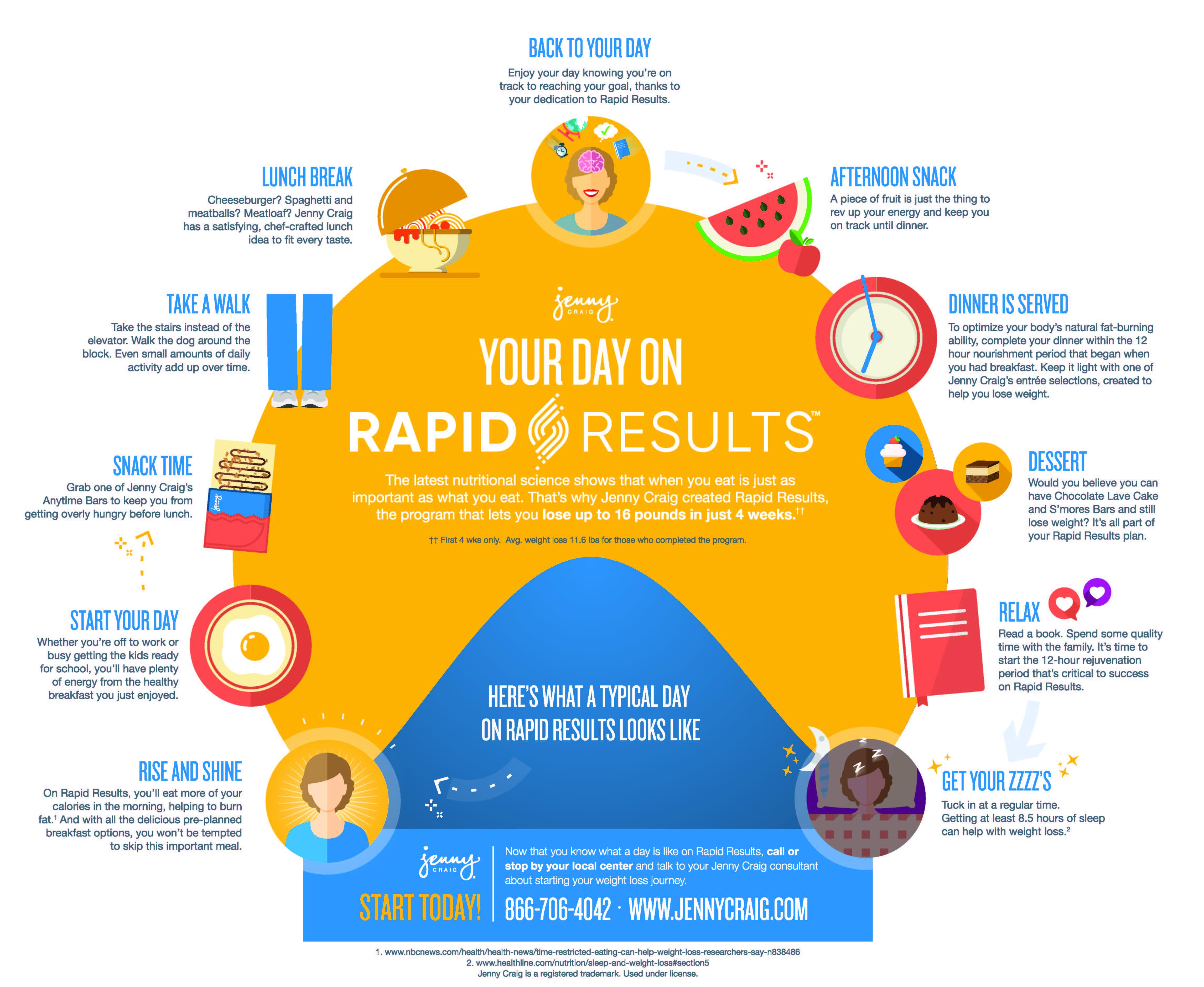 your day on rapid results - eat well - weight loss forums