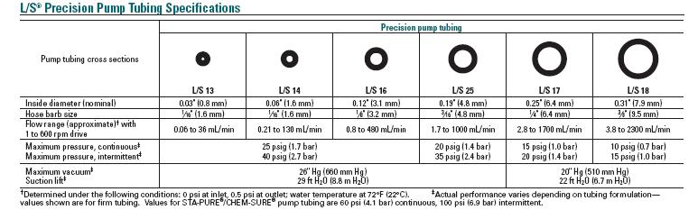 tubing size chart: I need your dosing pump tubing sizes equipment forum nano