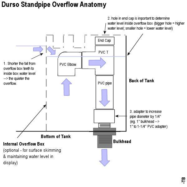 internal overflow reef diagram wire data schema u2022 rh 207 246 81 240