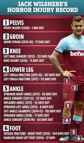 DD-COMP-WILSHERE-INJURIES-v3.jpg