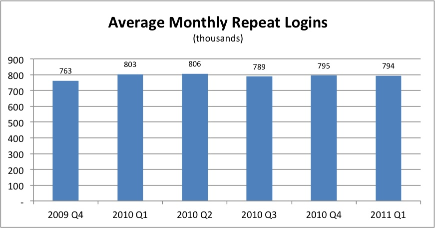 avg_monthly_repeat_logins.jpg