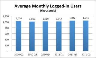 20111014_chart_QBP_avg_logged_in_users.png