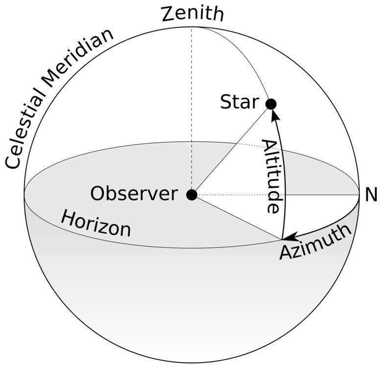 2000px-Azimuth-Altitude_schematic.svg.png