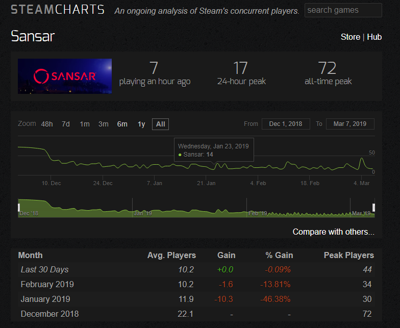 Sansar Stats March 2019.PNG