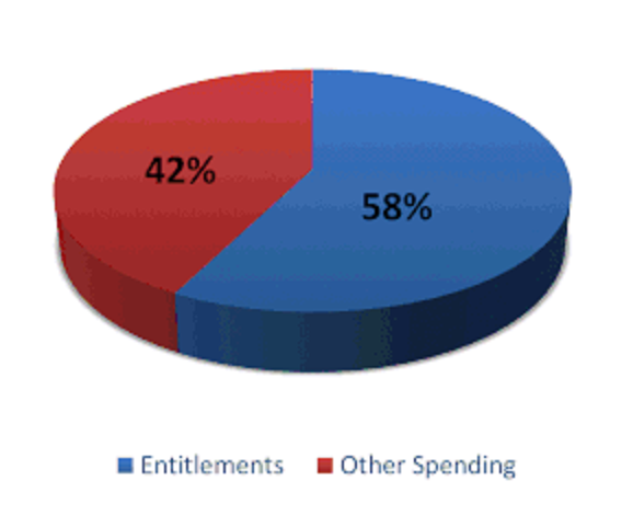 ENTITLEMENT SPENDING.png