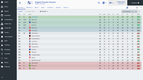 English Premier Division_ Overview Stages-2.png