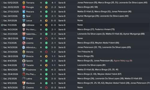 Calendario Serie B 2020 2020.Fm17 The Great San Marino Challenge Challenges Sign Ups