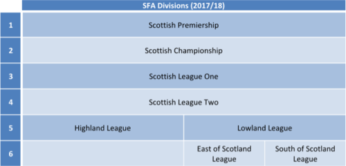 Scotland League System