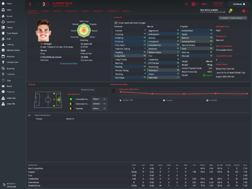 André Silva_ Overview Attributes.png