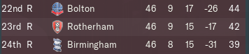 1163358977_Championship19Relegated.PNG.3d1bc6fe43f0cbb7fc9058b5ee848d10.PNG