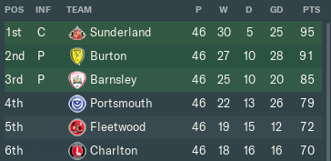 1365135099_League1Promotion.PNG.f99e701dc1a849062d561fa63d7c616f.PNG