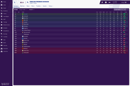 English Premier Division_ Overview Stages.png