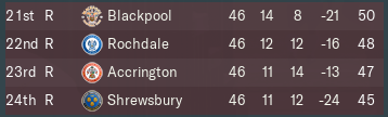 952482610_League1Relegation.PNG.972ad2ebe936460fa7329bfbd9b628ec.PNG