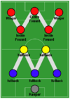 100px-Football_Formation_-_WM.png.c23f4c169a66adecaab16adfab03e990.png