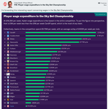 Championship_wage_expenditure.thumb.PNG.b319b257f89a23786f02929f92ee4bb7.PNG