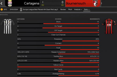 280366130_2.CartagenavBournemouth_StatsMatchStats.thumb.png.e9a821755993f36ae9c7a591782492dc.png