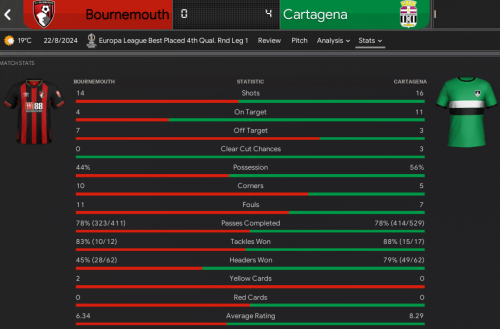 863748817_1.BournemouthvCartagena_StatsMatchStats.thumb.png.ab8a97beb56f4c6f73bc62cba8e3126a.png