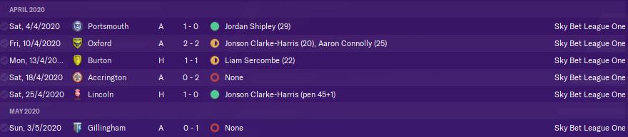 league 1 top scorers betting advice
