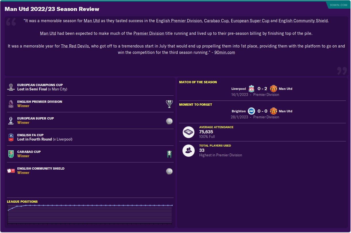 FM20] Manchester United Falling Giant Page 9 Good