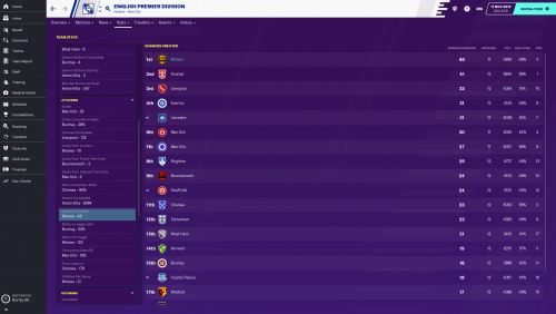 English Premier Division_ Team Detailed.png