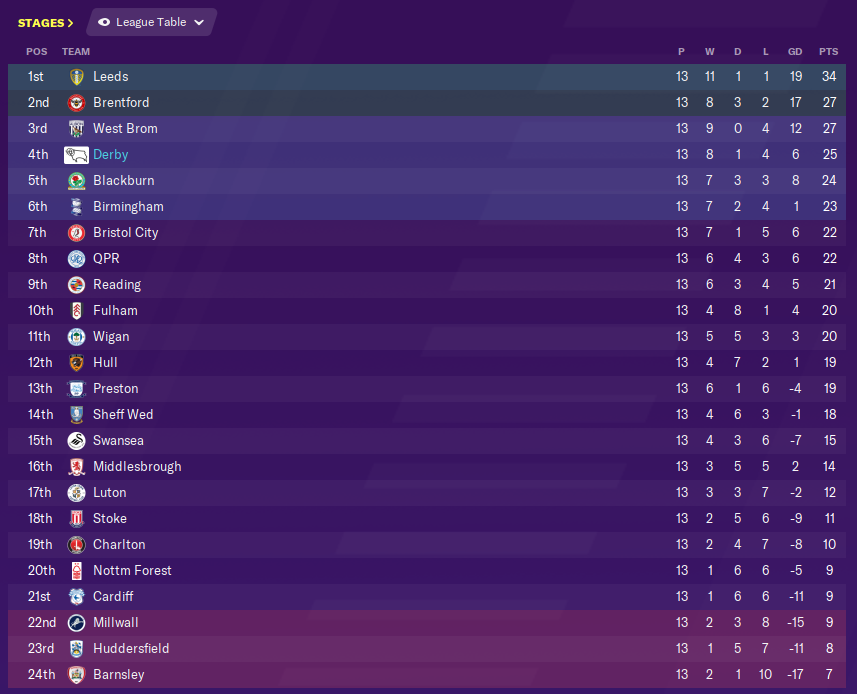 Fm20 Derby County Why Manage The Rams How Are You Getting On