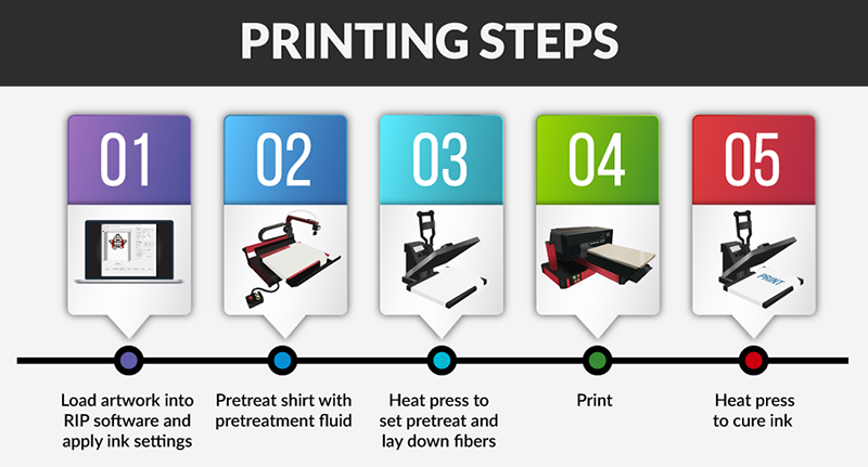 Complete DTG Printers - OpenDTG - How to build your own T-Shirt Printer