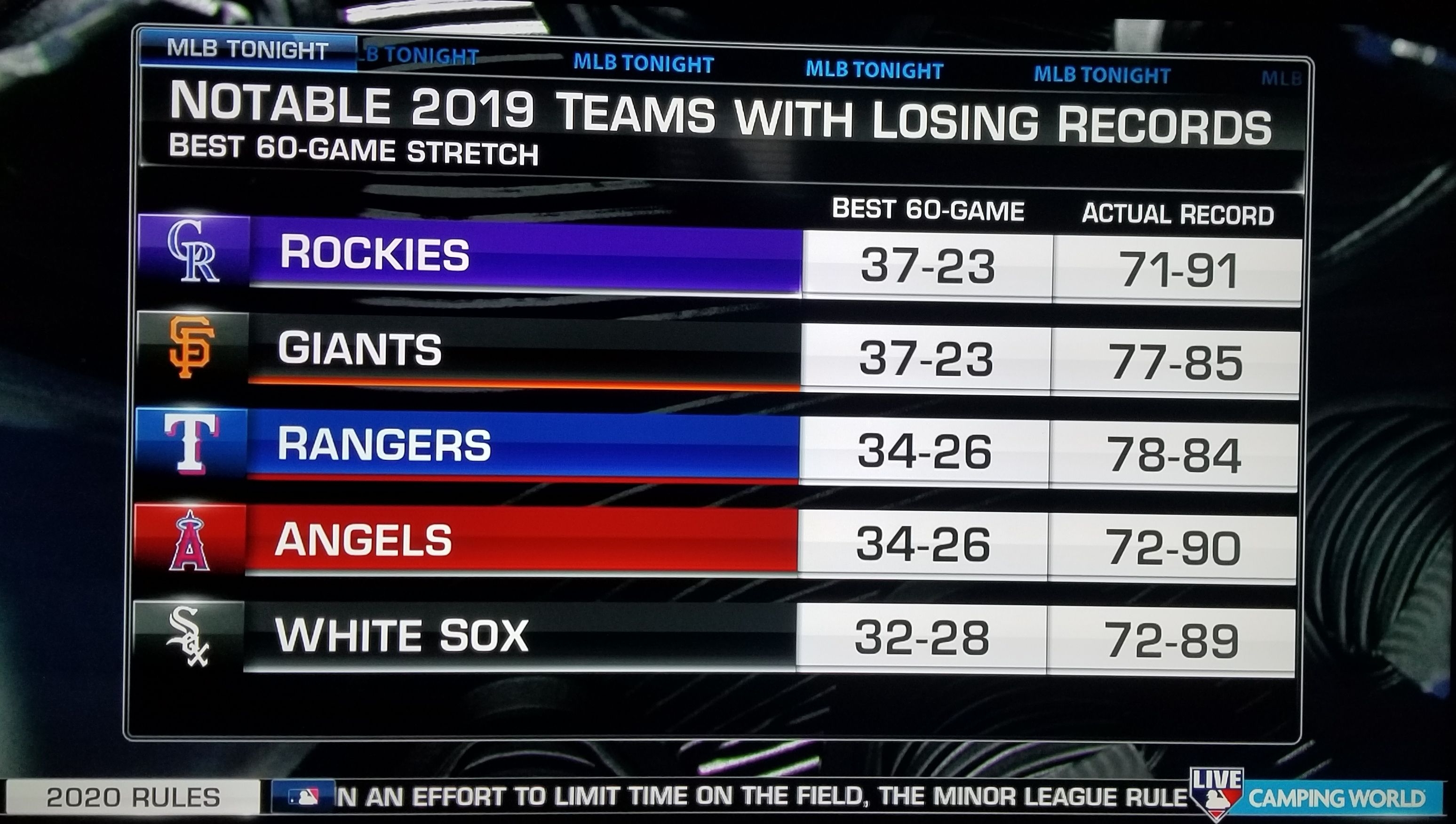 The Angels went 34-26 over a 60-game stretch in 2019