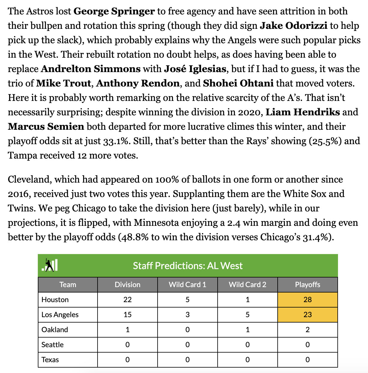 Fangraphs bullish on Angels