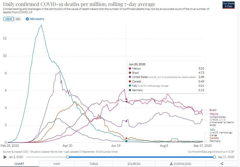 Global covid deaths extended rolling 7D Sept 17.JPG