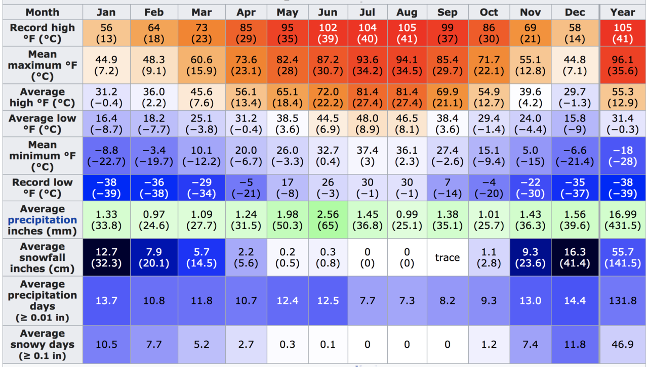 Kalispell Climate Chart