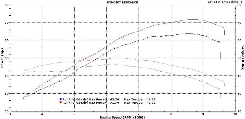 CP2 MT/07 and T7  engine makes 63 stock hp- Dyno charts from reputable track shop