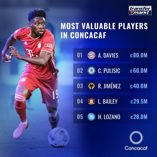 the-most-valuable-players-in-concacaf-euros-1600221075-47346.jpg