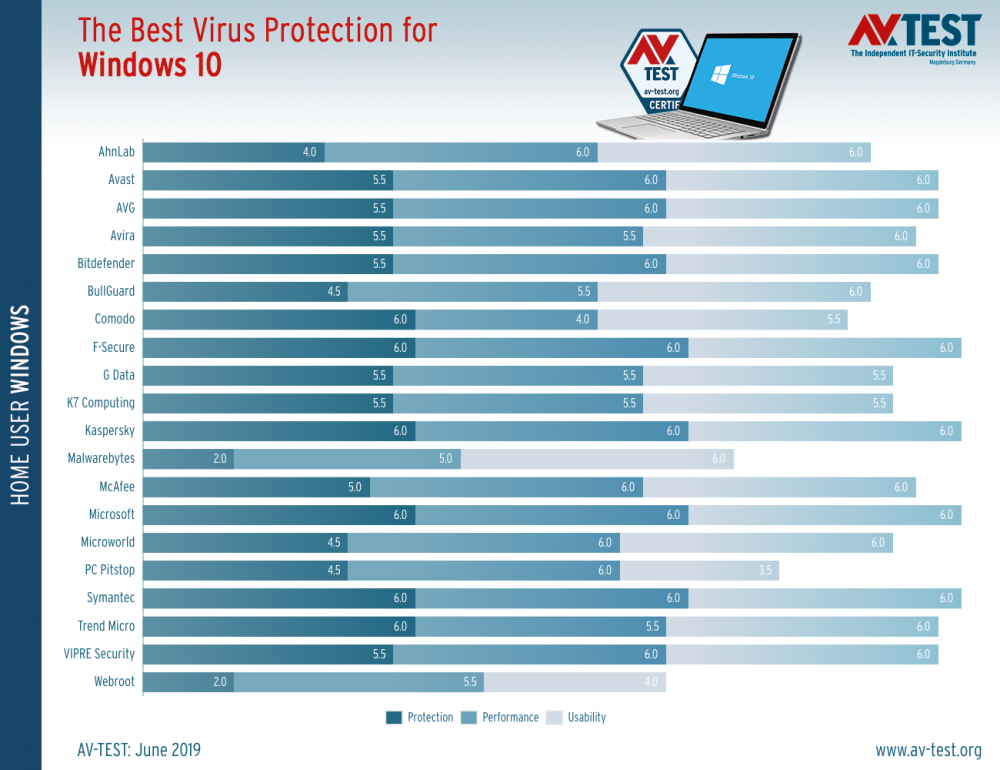 microsoft-s-windows-defender-is-now-one-of-the-best-antivirus-apps-in-the-world-526882-2.png