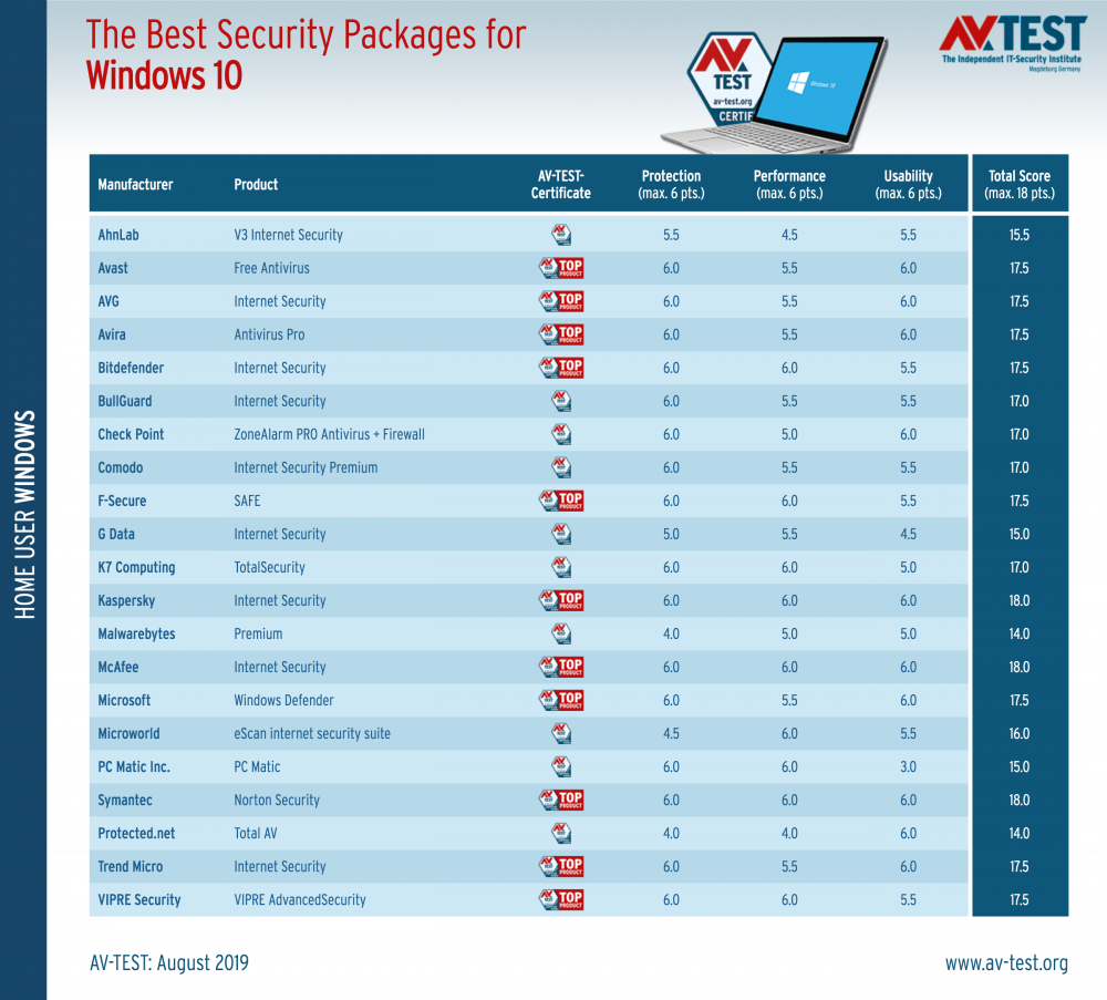 best-windows-10-antivirus-july-august-2019-527577-3.png