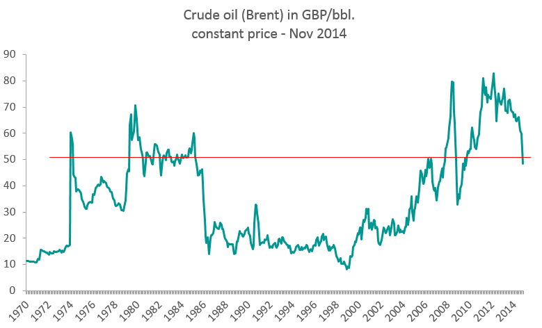 Crude-oil-Brent-price-timeline.png