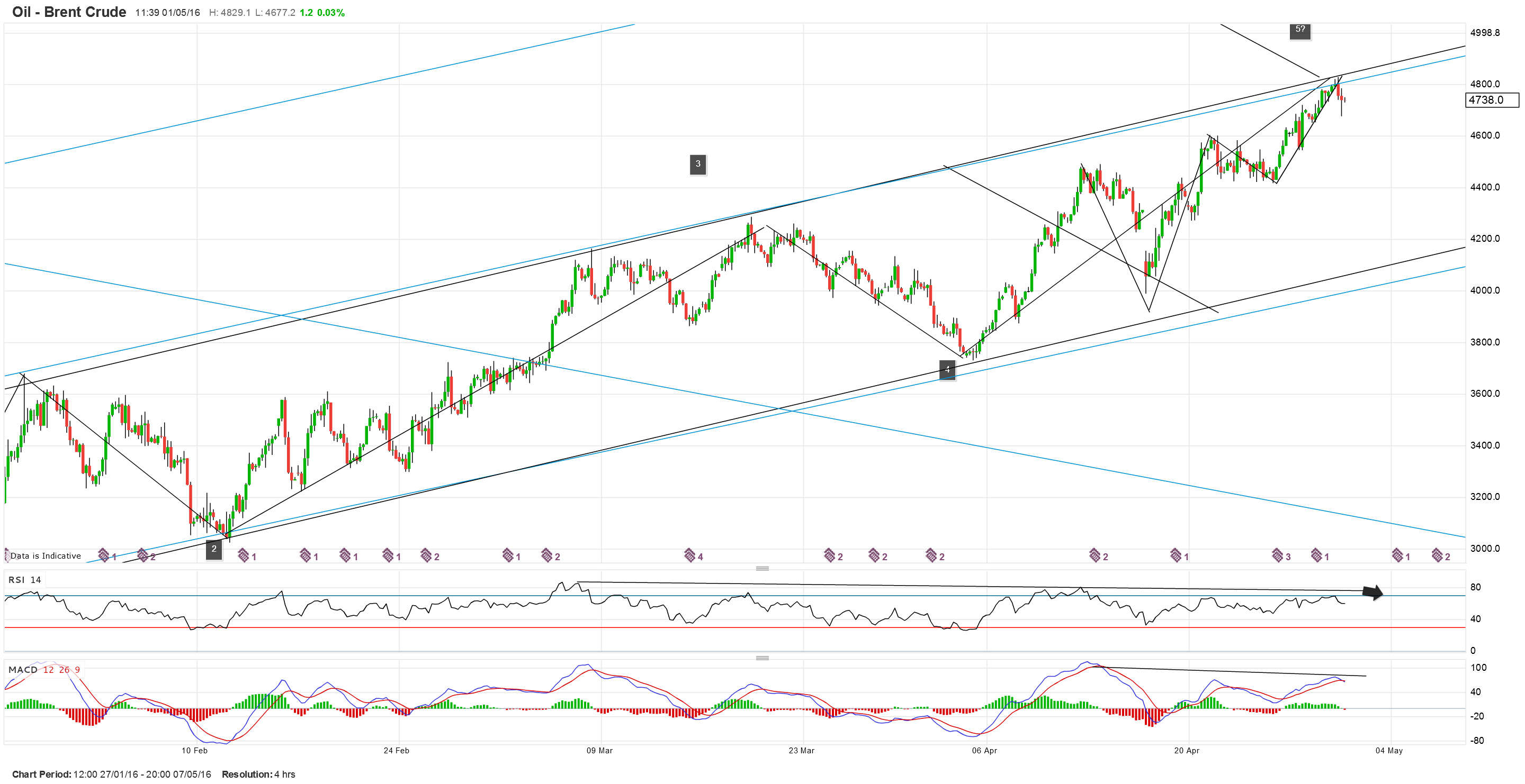 BRENT CRUDE DAILY.png