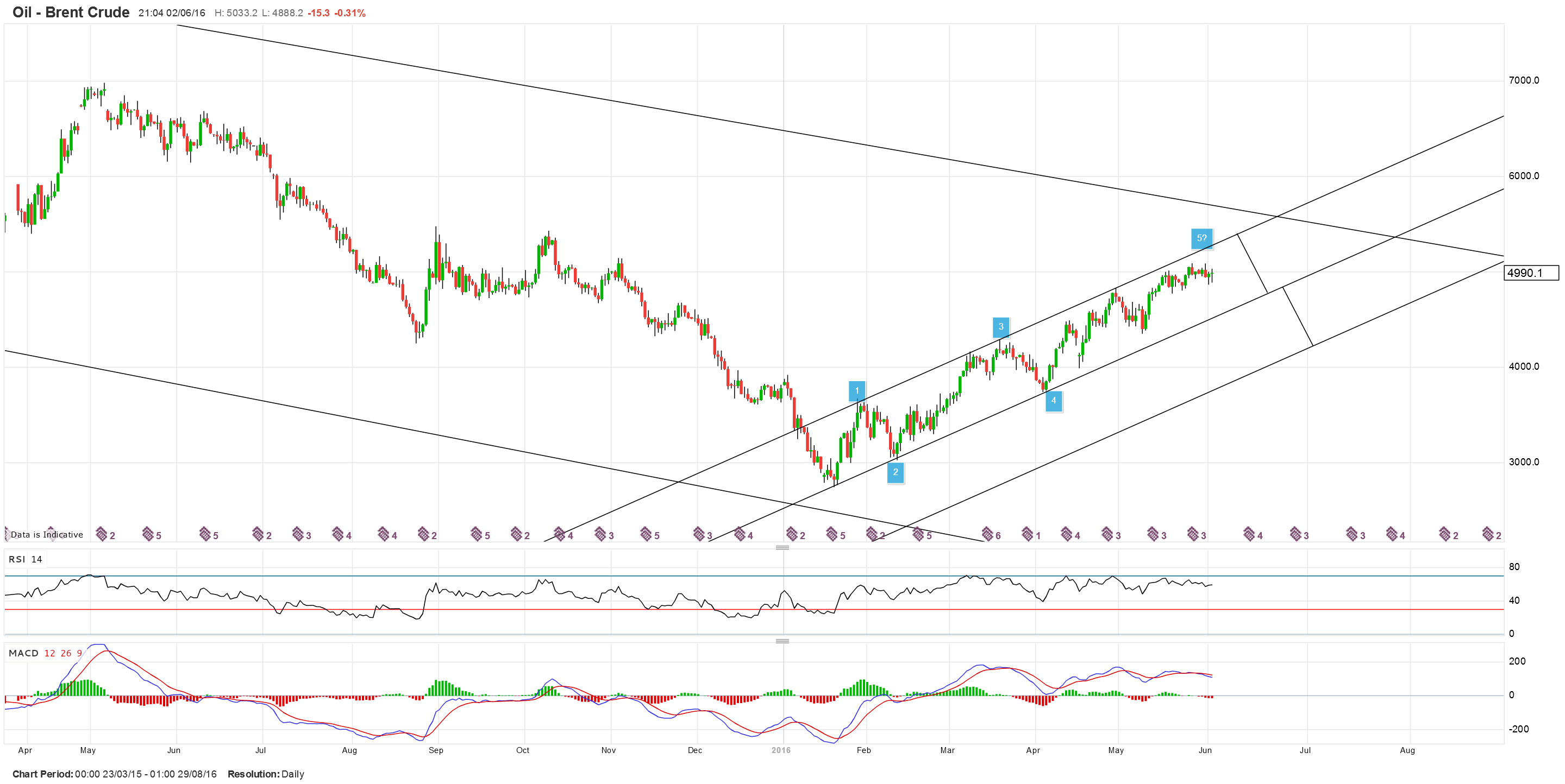 BRENT CRUDE 1H.png