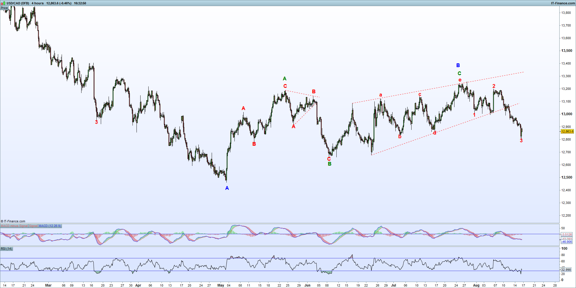 usd cad DAILY.png