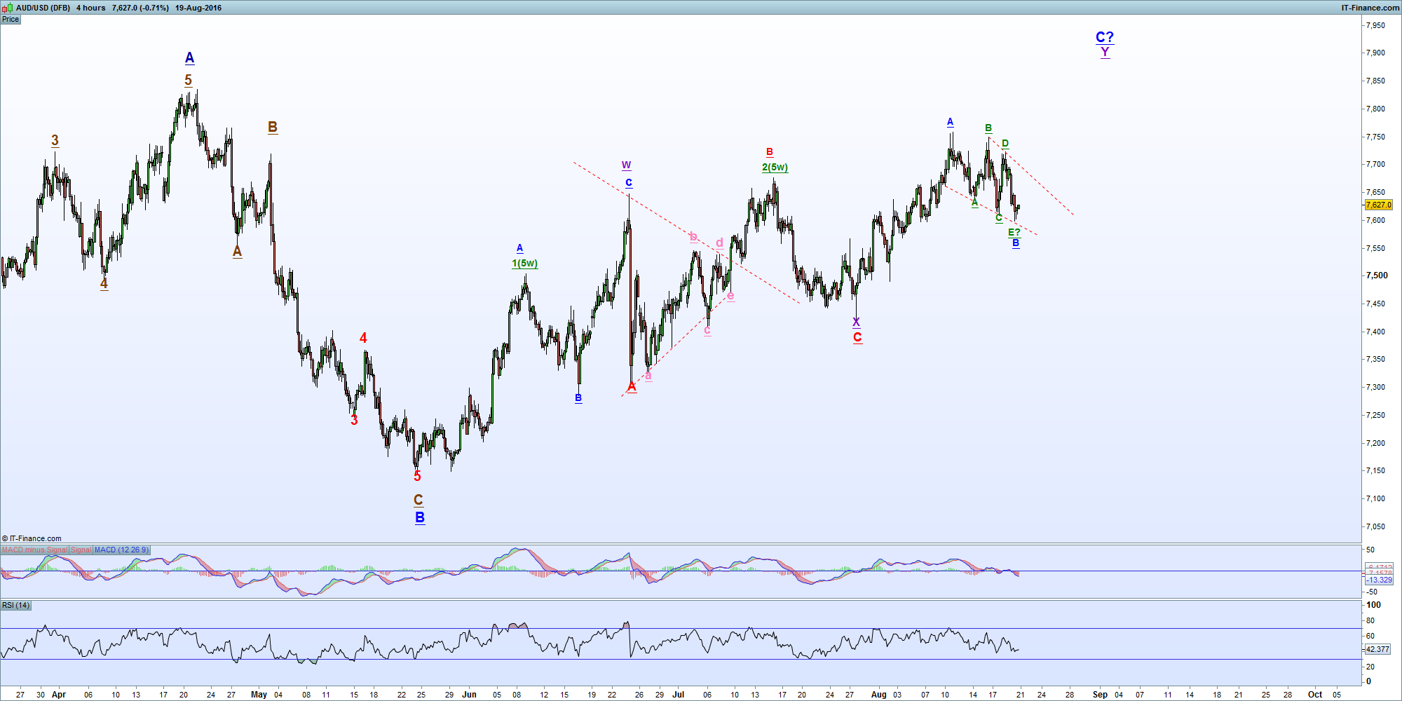 AUD USD DAILY.png