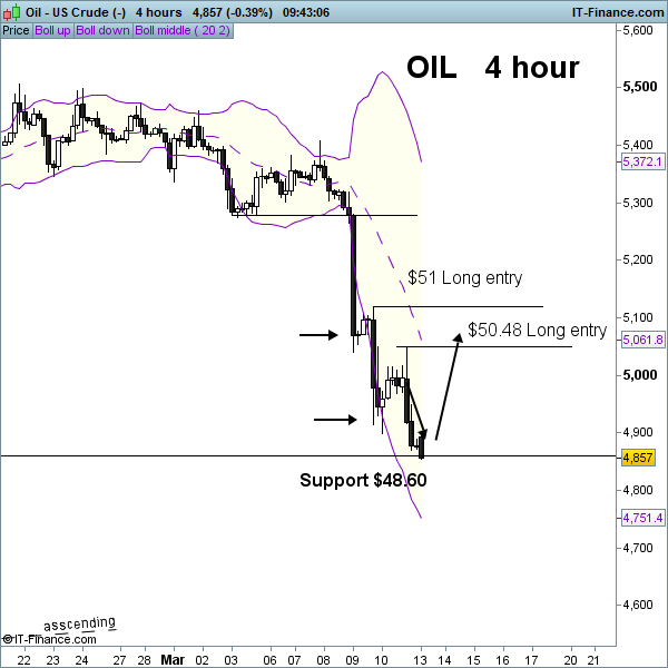 Oil - US Crude 4hour (-).png
