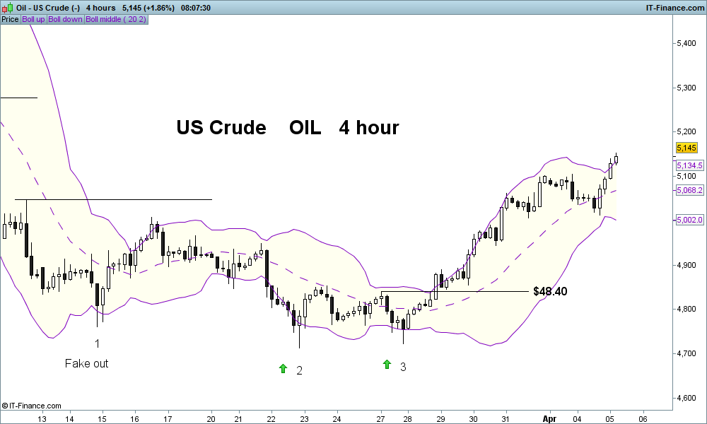 Oil - US Crude 4 hour (-).png
