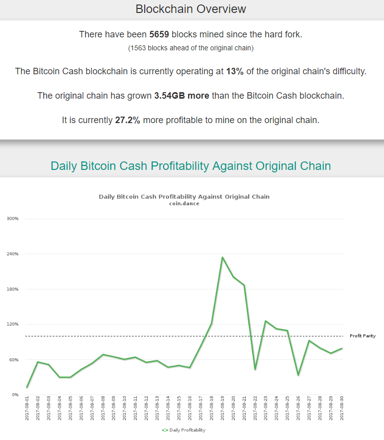 2017-08-30 15_08_52-Coin Dance _ Bitcoin Cash Block Details.png