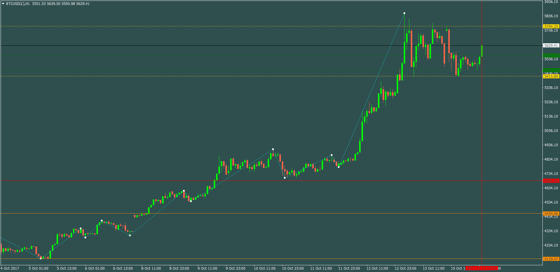 BTCUSD(£)H1.png1510.png