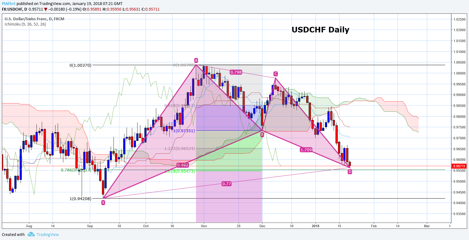 usdchf daily ig.png