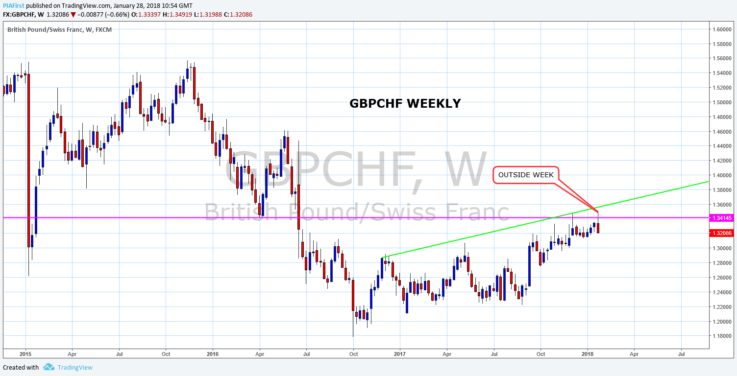 IG GBPCHF W.png
