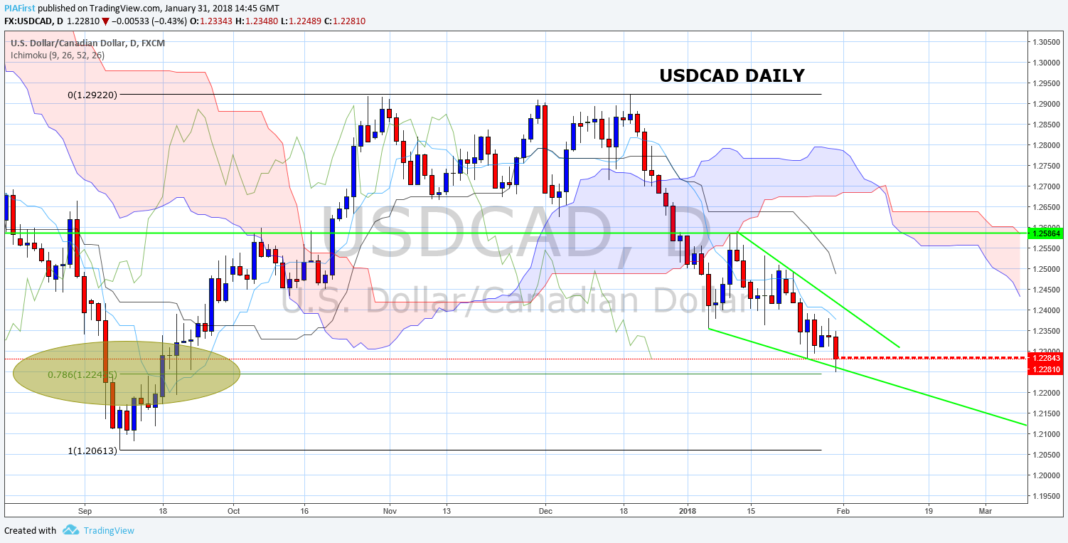 usdcad daily.png
