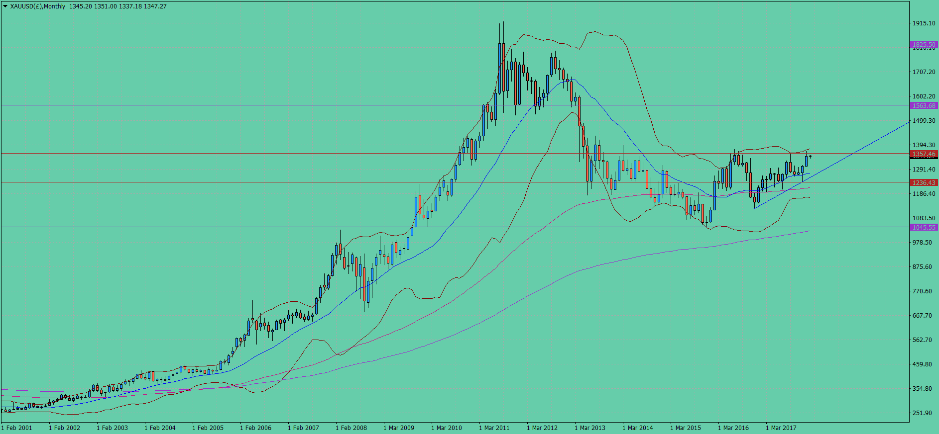 XAUUSD(£)Monthly.png