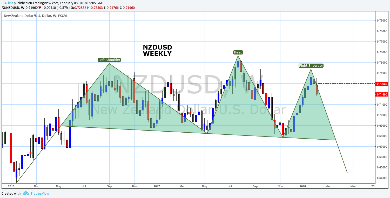 NZDUSD - 4th wave correction to sell into - Foreign Exchange
