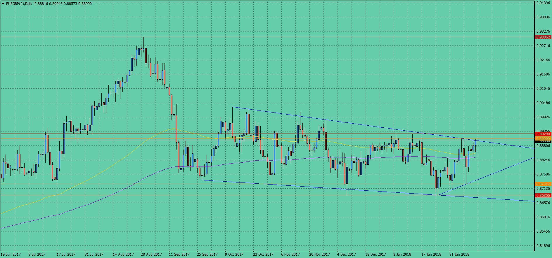 EURGBP(£)Daily.png