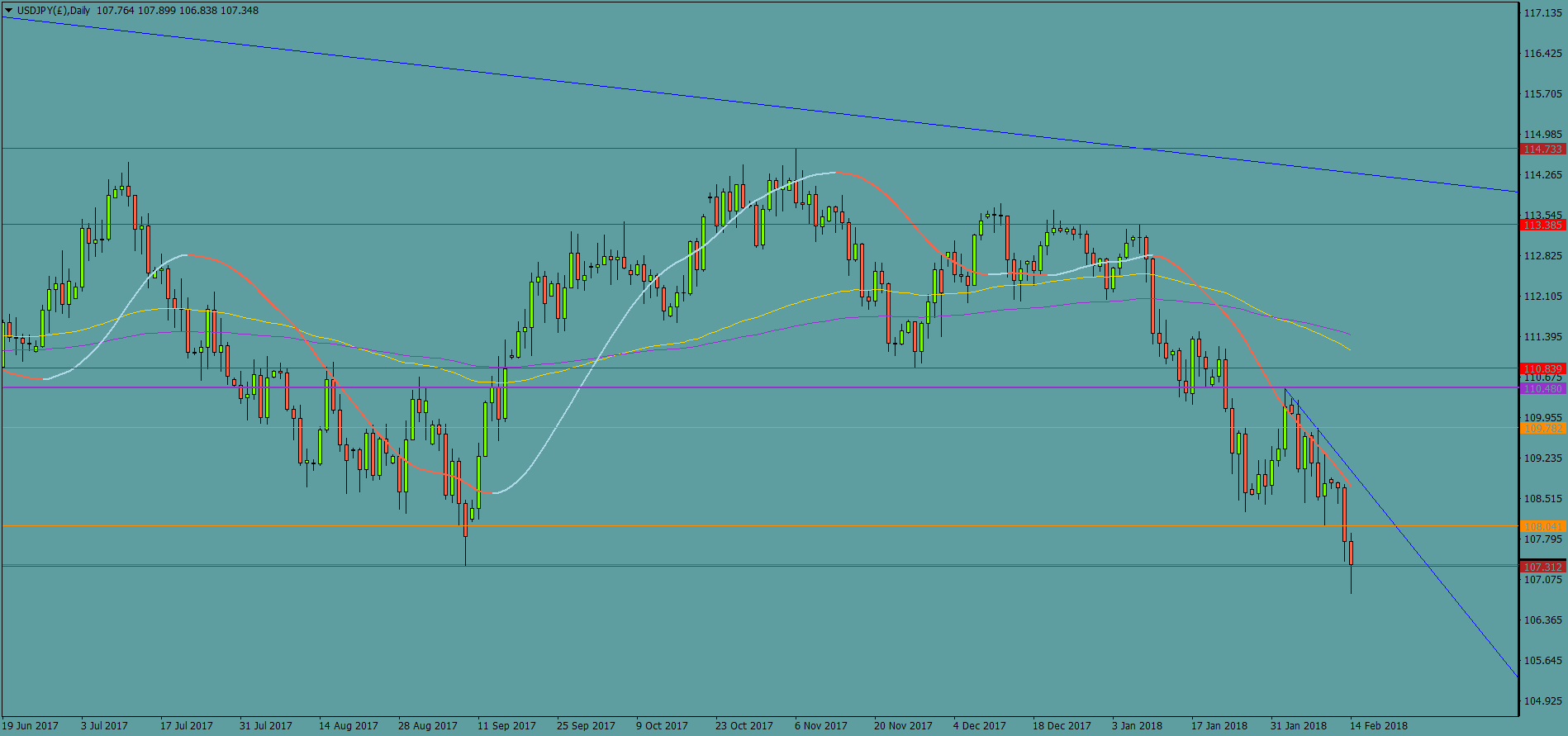 USDJPY(£)Daily.png